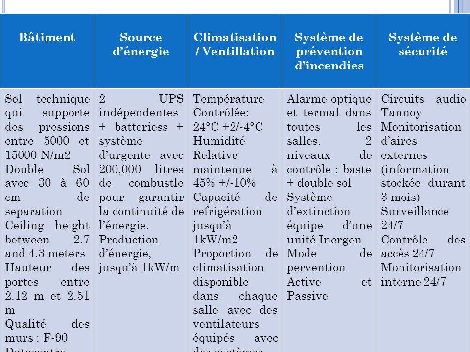 Climatisation / Ventillation Système de prévention d'incendies