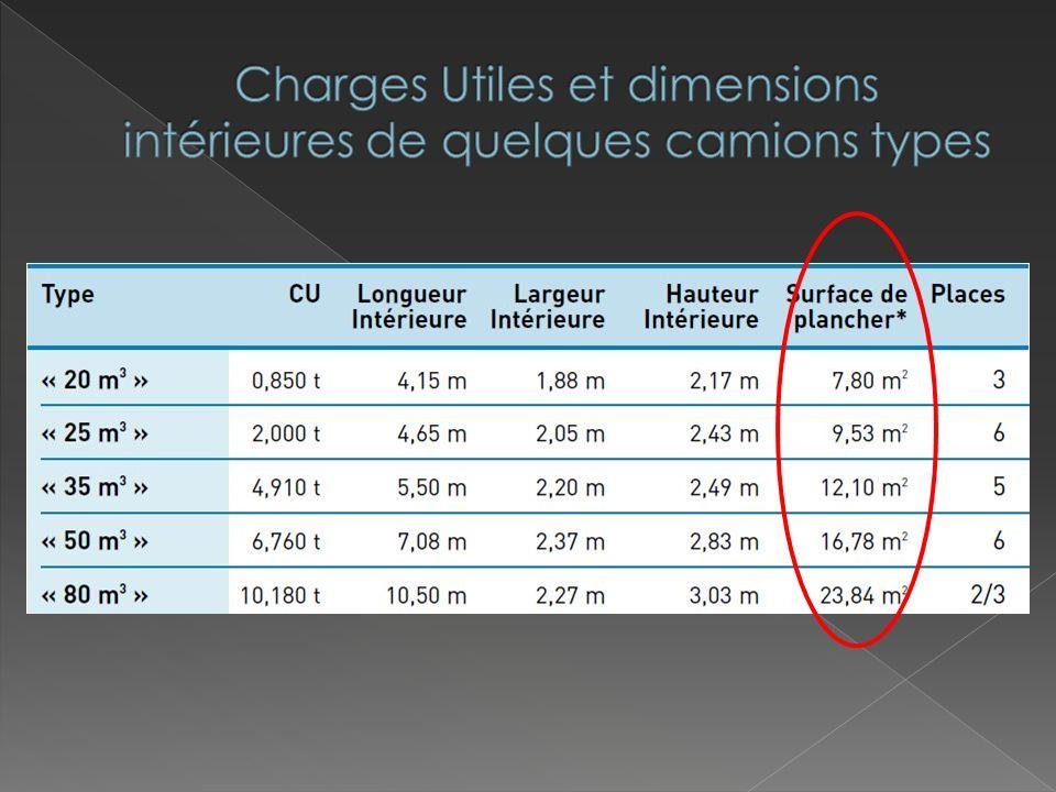 Charges Utiles et dimensions intérieures de quelques camions types