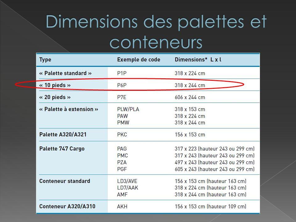 Dimensions des palettes et conteneurs