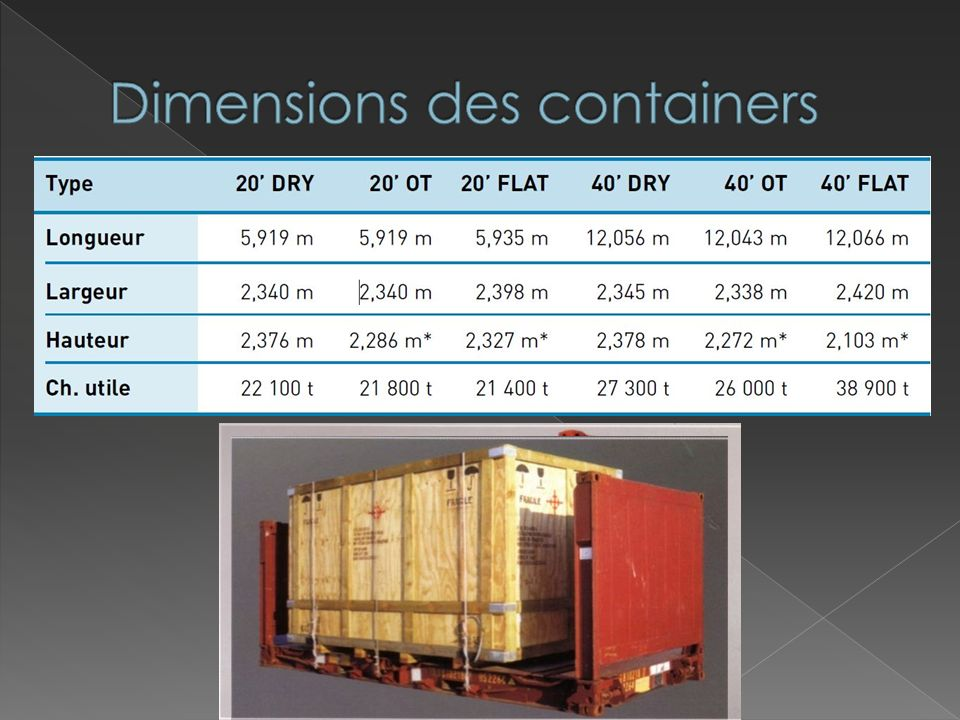 Dimensions des containers