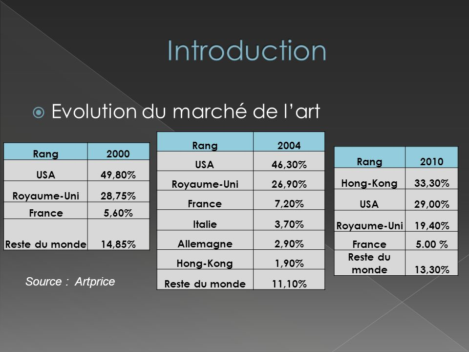 Introduction Evolution du marché de l'art Source : Artprice Rang 2004
