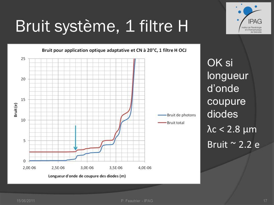 Bruit système, 1 filtre H OK si longueur d'onde coupure diodes