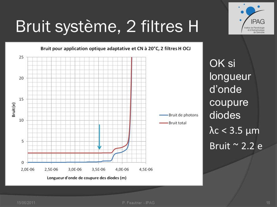Bruit système, 2 filtres H