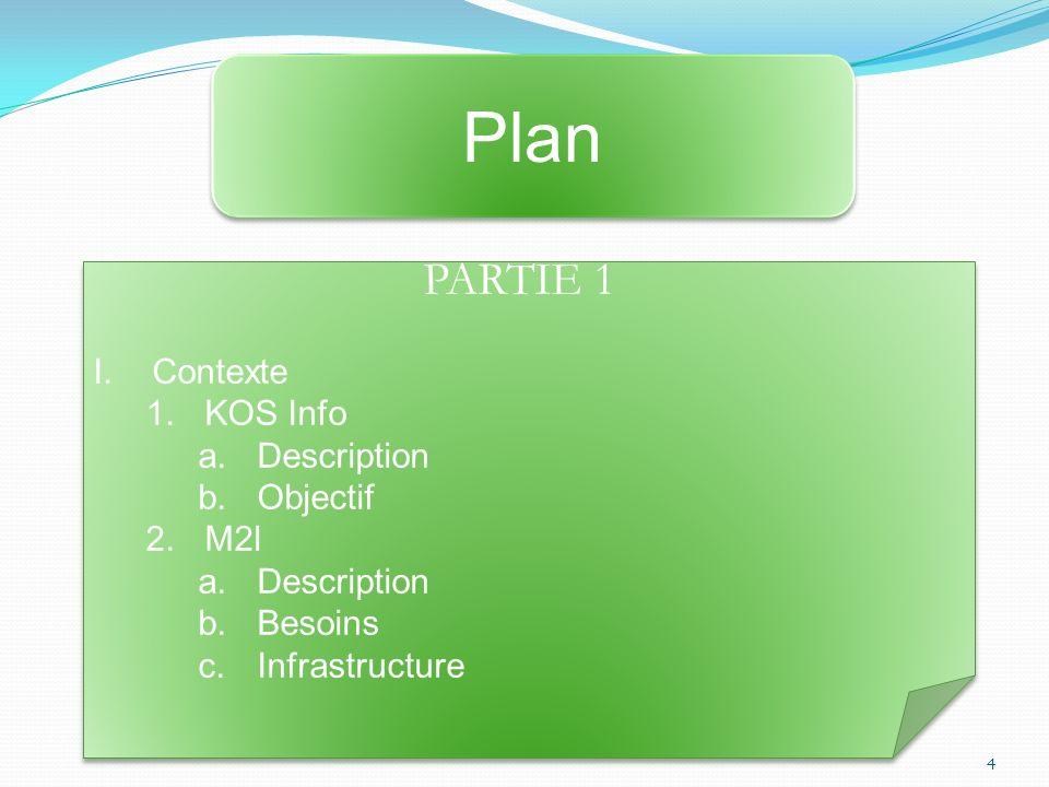 Plan PARTIE 1 Contexte KOS Info Description Objectif M2l Besoins