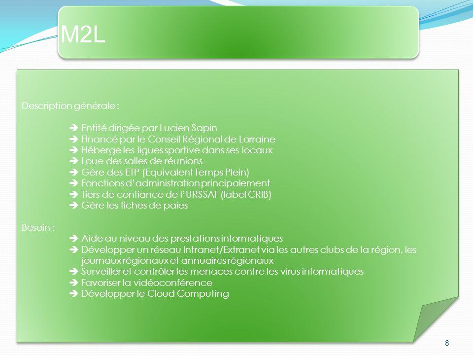M2L Description générale :  Entité dirigée par Lucien Sapin
