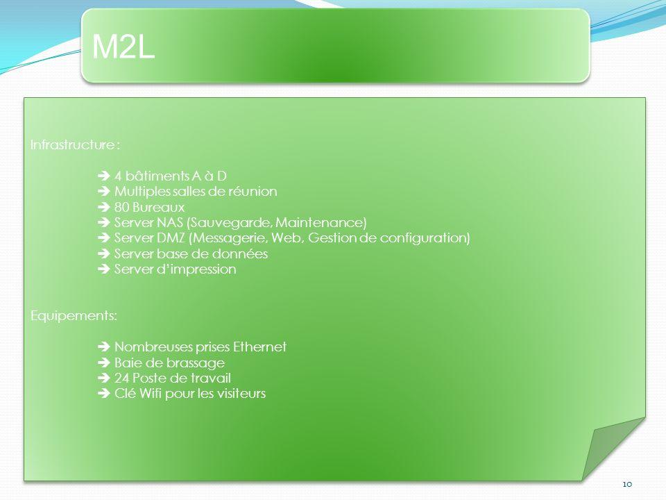 M2L Infrastructure :  4 bâtiments A à D  Multiples salles de réunion