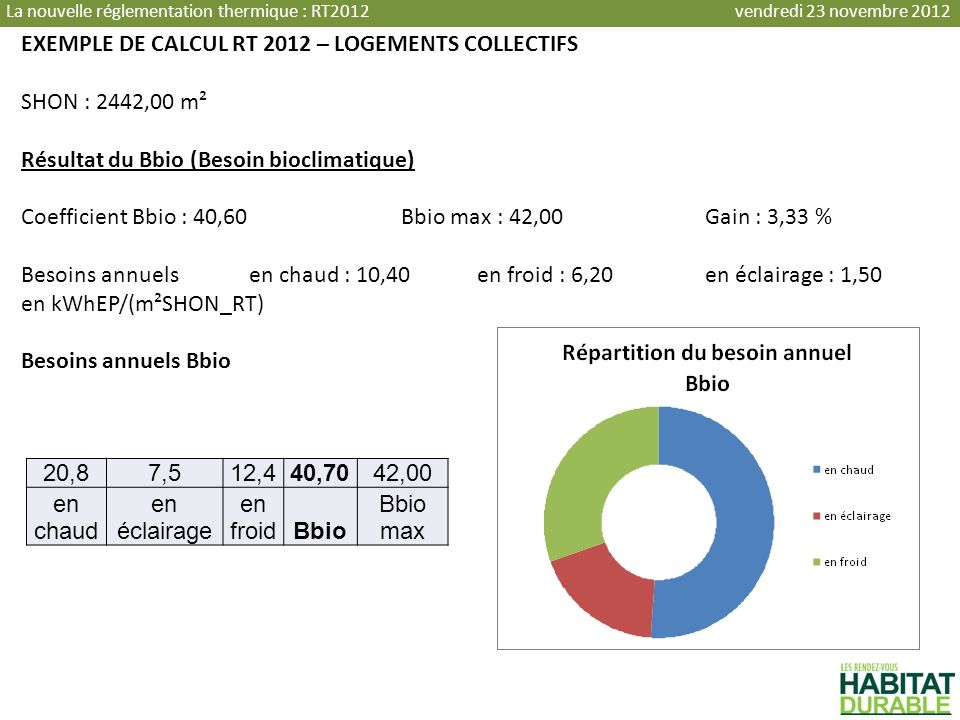 EXEMPLE DE CALCUL RT 2012 – LOGEMENTS COLLECTIFS SHON : 2442,00 m²