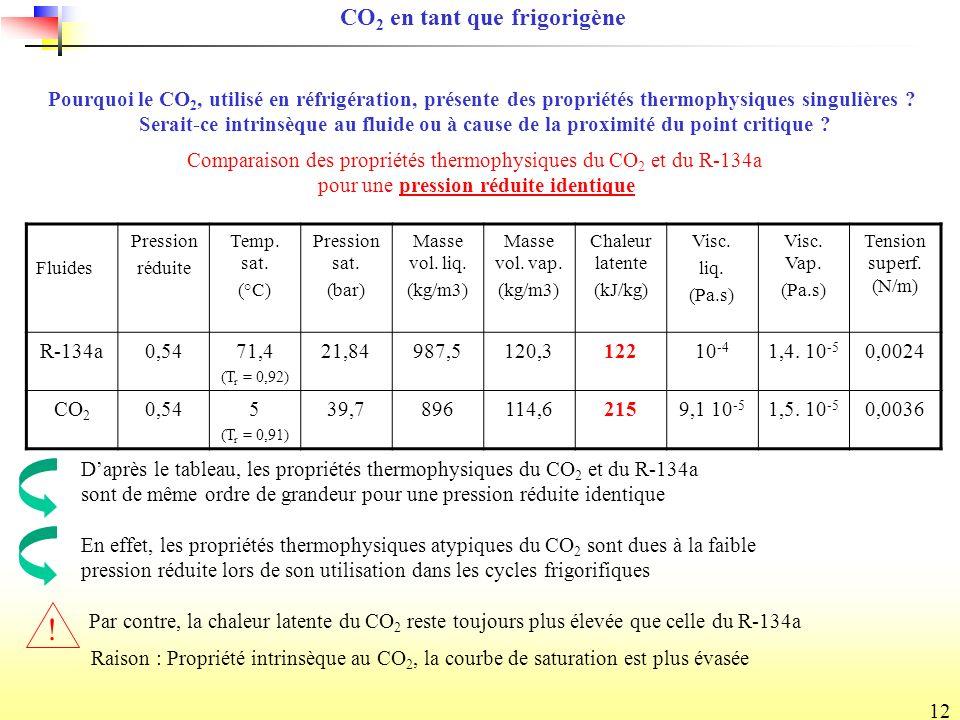 CO2 en tant que frigorigène