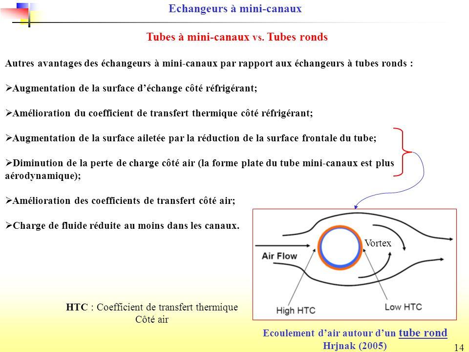 Echangeurs à mini-canaux Tubes à mini-canaux vs. Tubes ronds