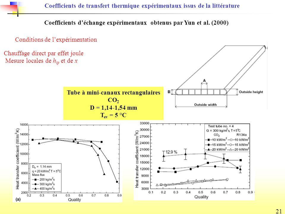 Coefficients d'échange expérimentaux obtenus par Yun et al. (2000)