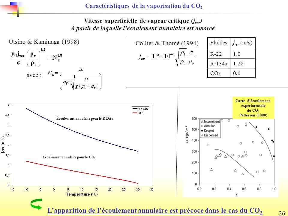 L'apparition de l'écoulement annulaire est précoce dans le cas du CO2