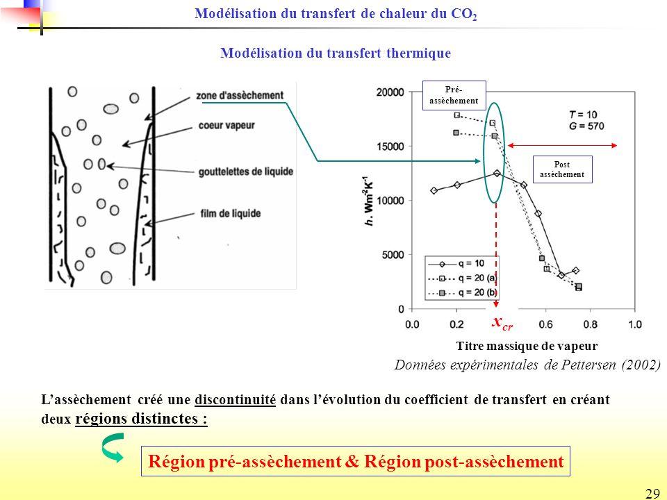 xcr Région pré-assèchement & Région post-assèchement