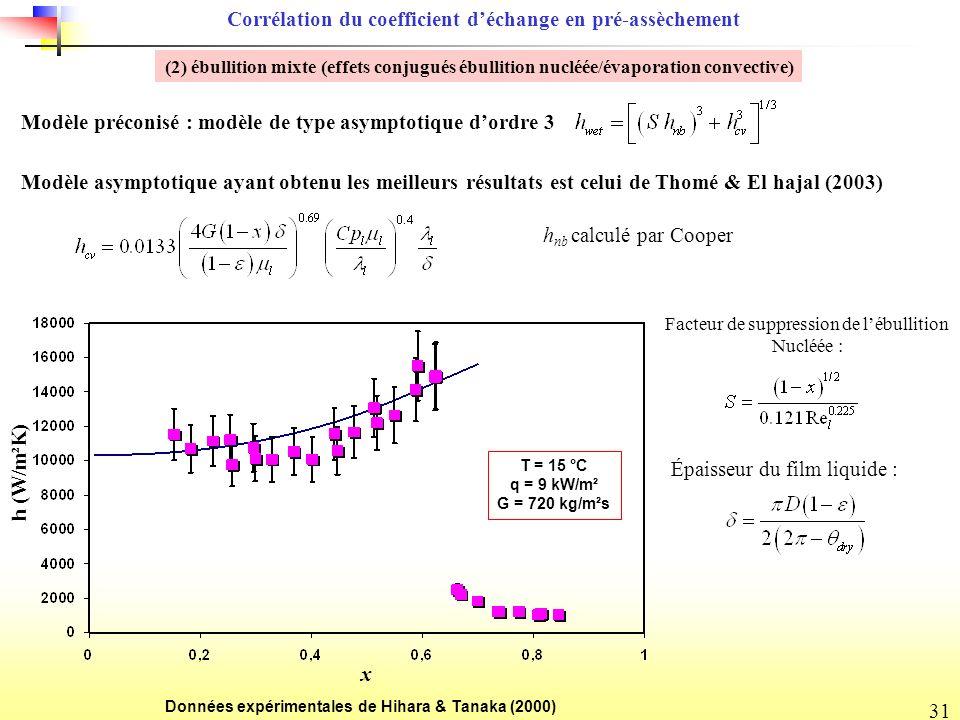 Corrélation du coefficient d'échange en pré-assèchement