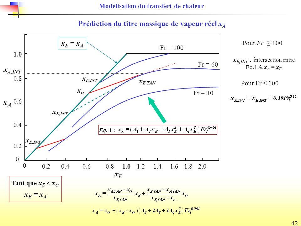 xA Prédiction du titre massique de vapeur réel xA xE = xA xA,INT xE