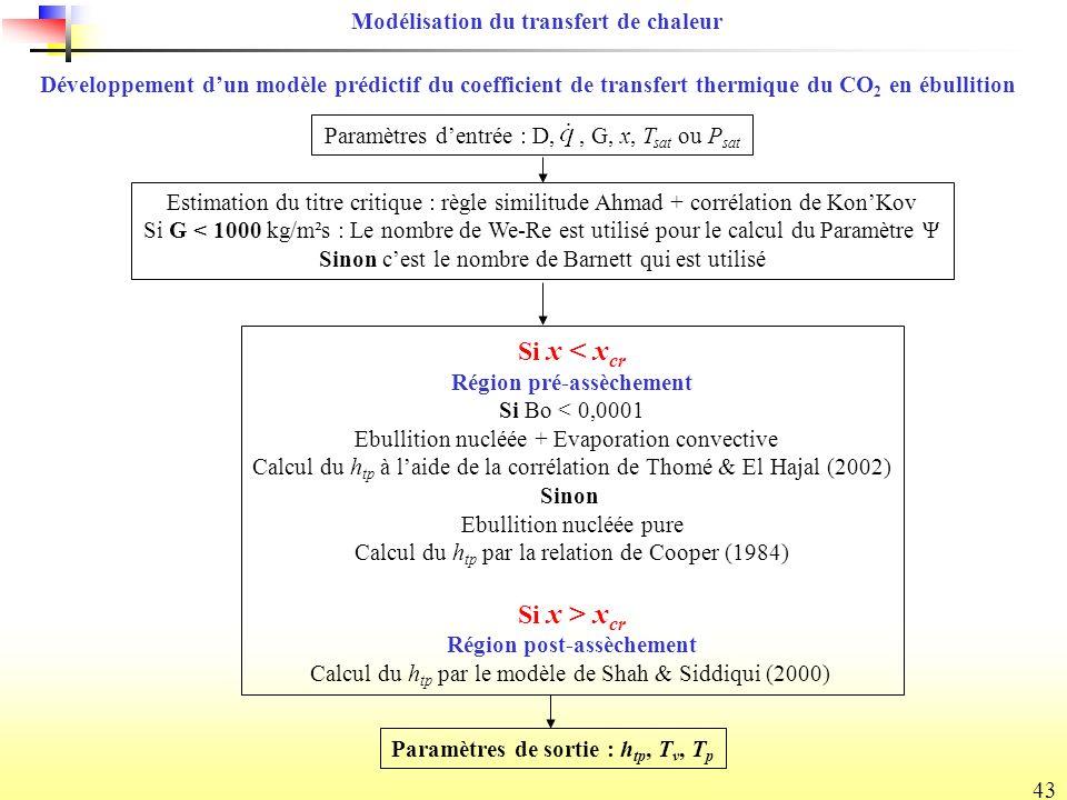Si x < xcr Si x > xcr Modélisation du transfert de chaleur