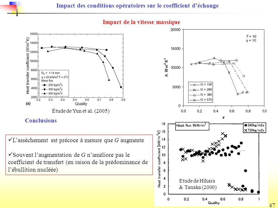 Impact des conditions opératoires sur le coefficient d'échange