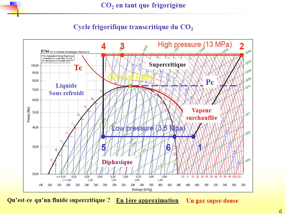 Tc Pc CO2 en tant que frigorigène