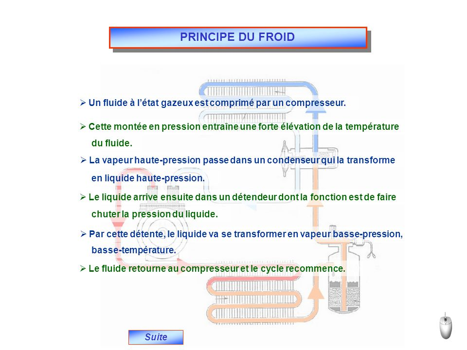 PRINCIPE DU FROID Un fluide à l'état gazeux est comprimé par un compresseur. Cette montée en pression entraîne une forte élévation de la température.