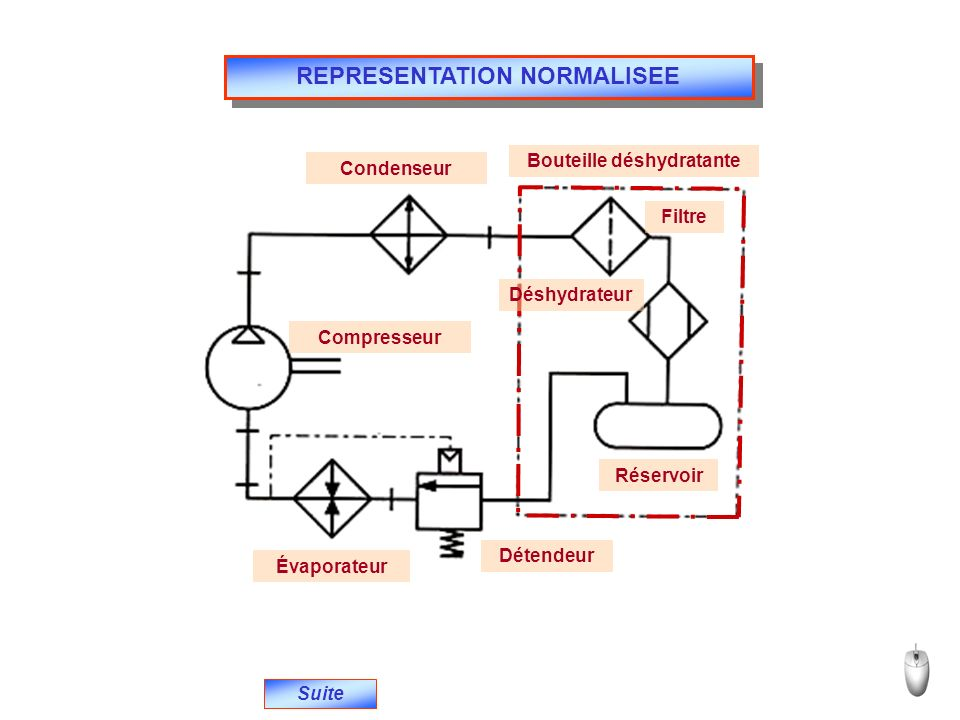 REPRESENTATION NORMALISEE Bouteille déshydratante