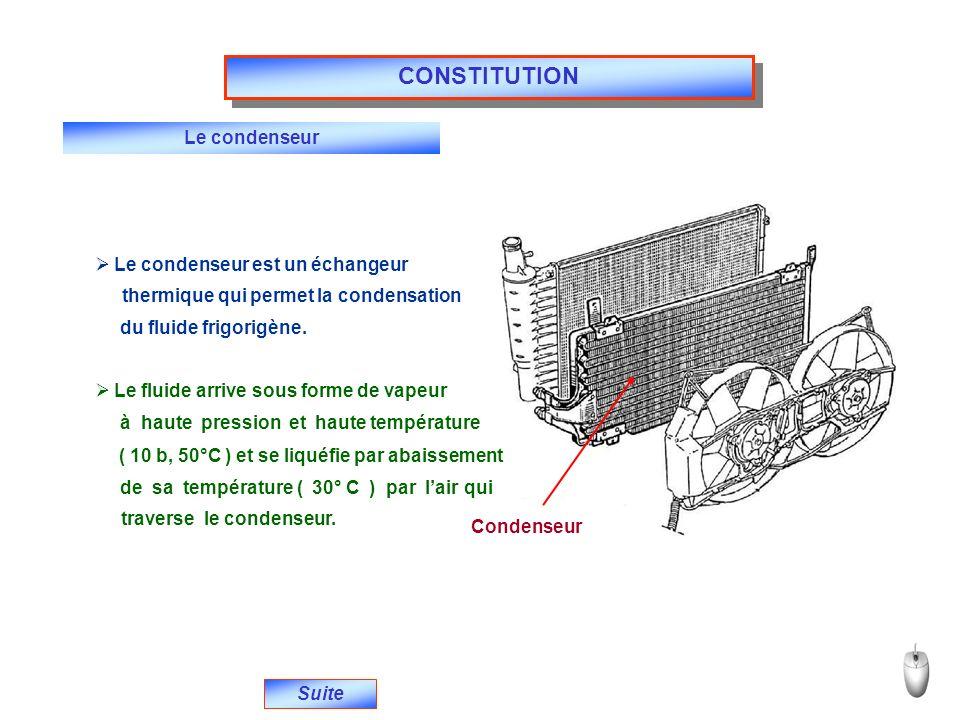 CONSTITUTION Le condenseur Le condenseur est un échangeur