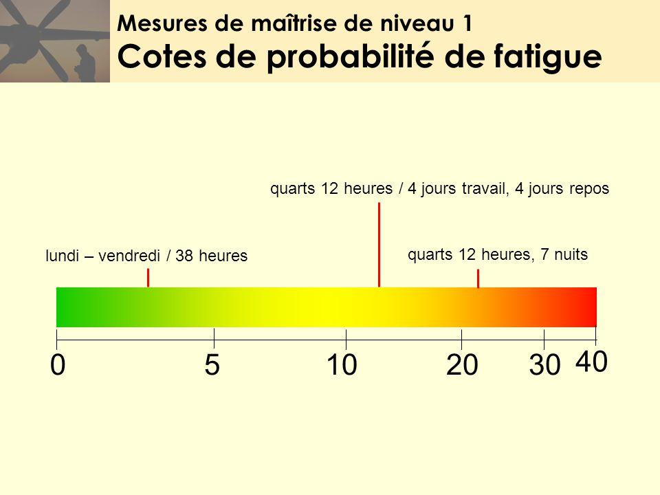 Mesures de maîtrise de niveau 1 Cotes de probabilité de fatigue