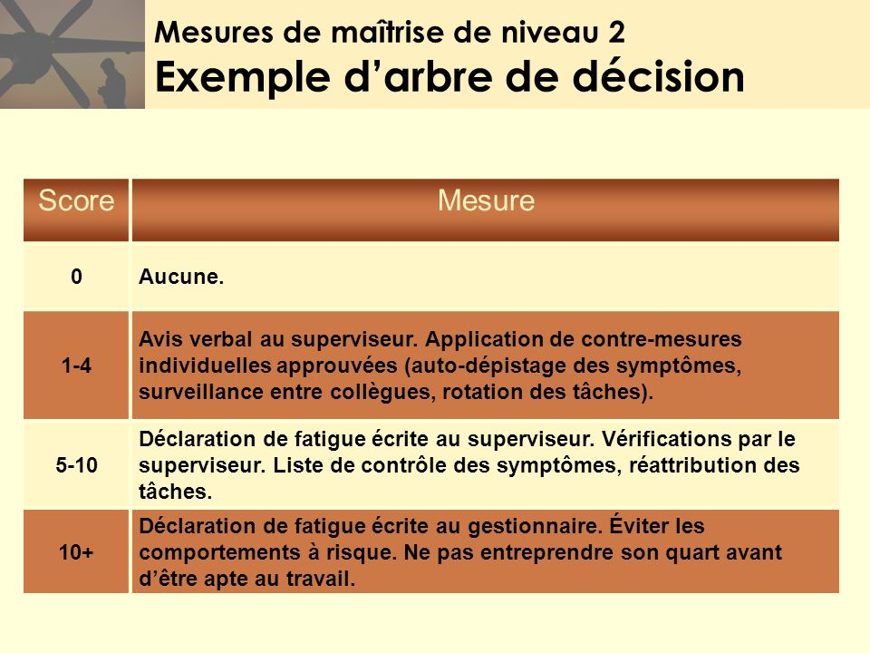 Mesures de maîtrise de niveau 2 Exemple d'arbre de décision