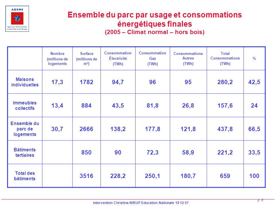 Ensemble du parc par usage et consommations énergétiques finales (2005 – Climat normal – hors bois)