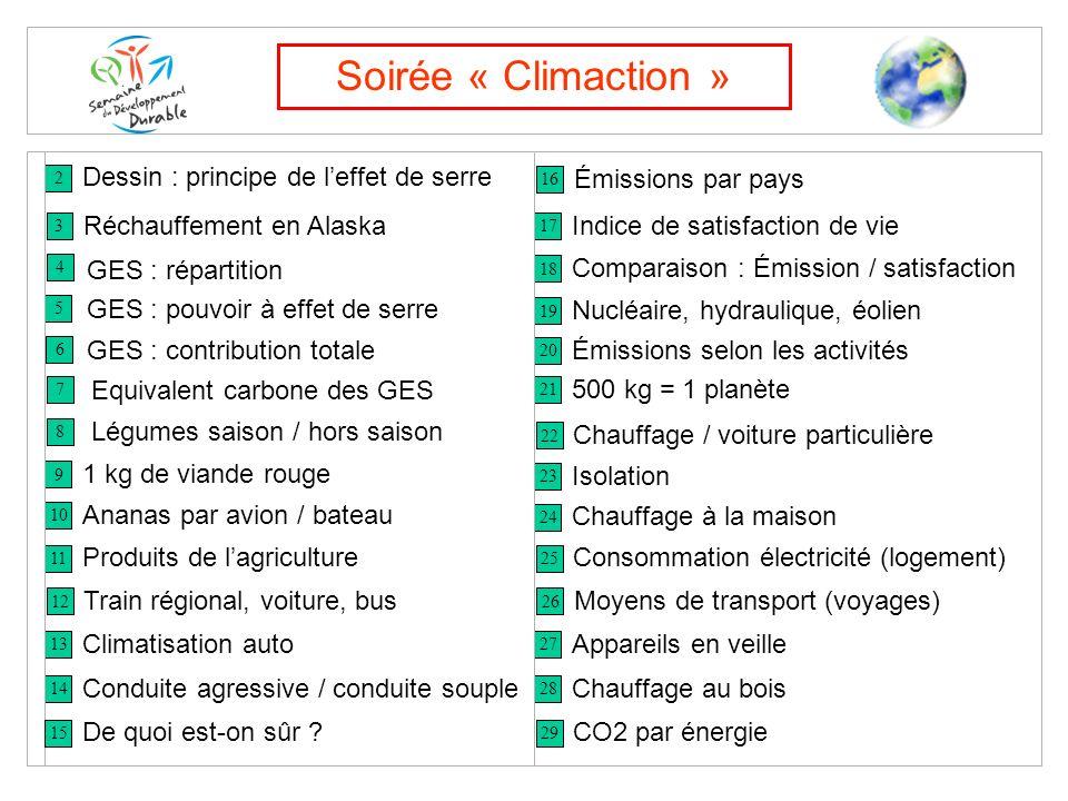 Soirée « Climaction » Dessin : principe de l'effet de serre