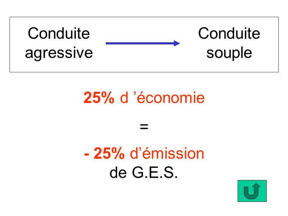 Conduite agressive Conduite souple 25% d 'économie = - 25% d'émission de G.E.S.