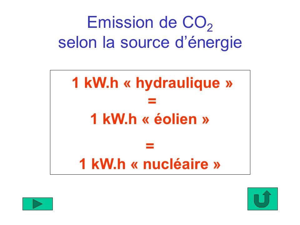 1 kW.h « hydraulique » = 1 kW.h « éolien »