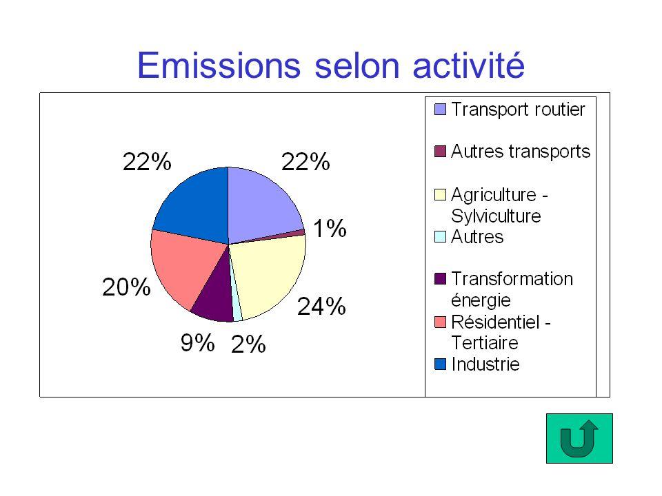 Emissions selon activité