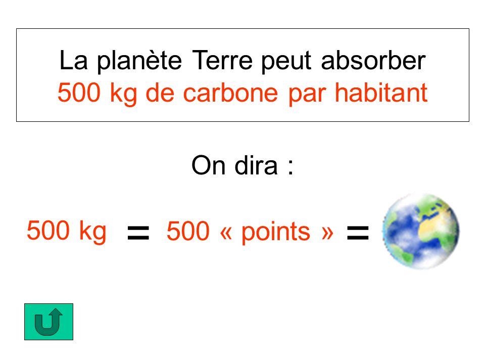 La planète Terre peut absorber 500 kg de carbone par habitant