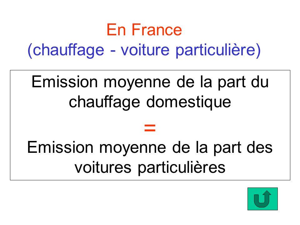 = En France (chauffage - voiture particulière)