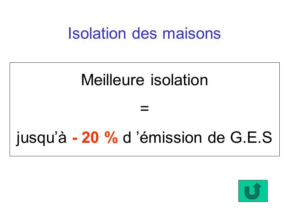 jusqu'à - 20 % d 'émission de G.E.S