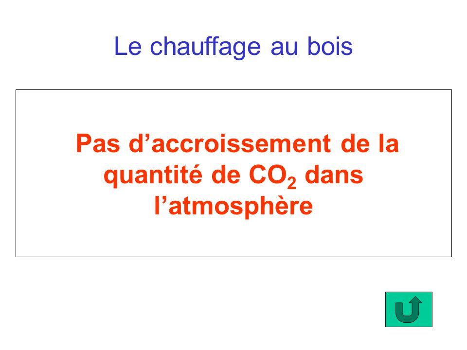 Pas d'accroissement de la quantité de CO2 dans l'atmosphère