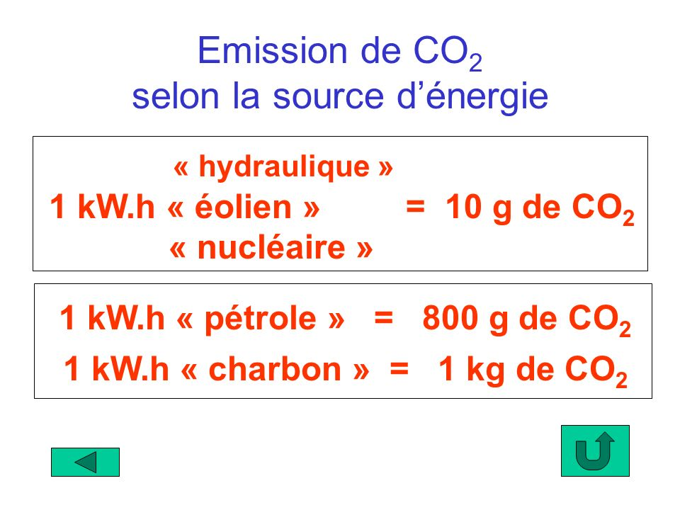 Emission de CO2 selon la source d'énergie