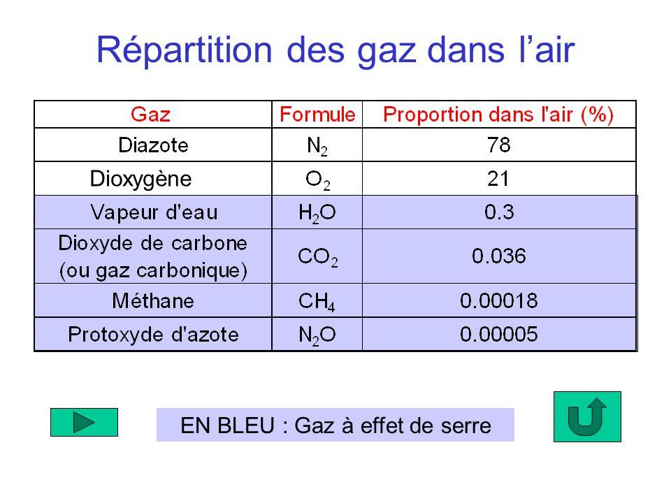 Répartition des gaz dans l'air