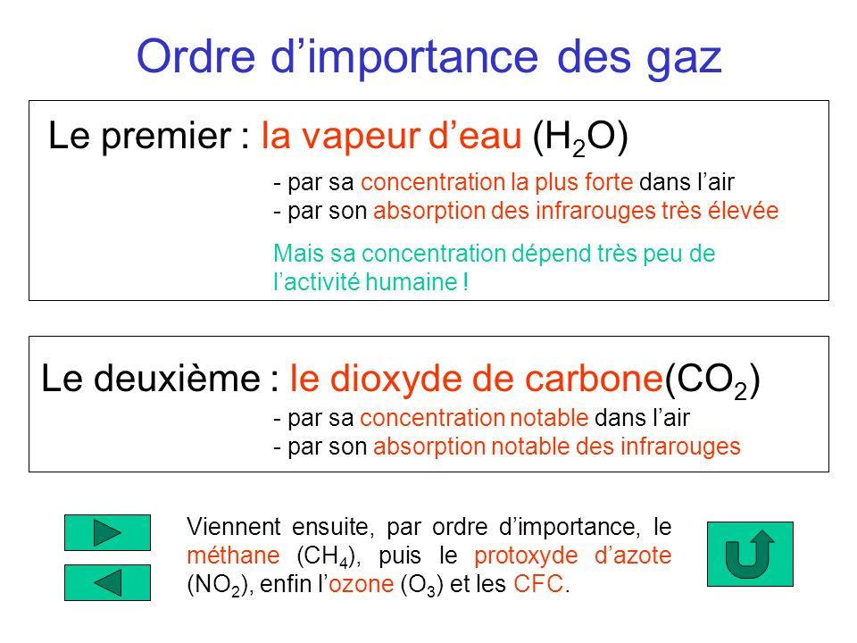 Ordre d'importance des gaz