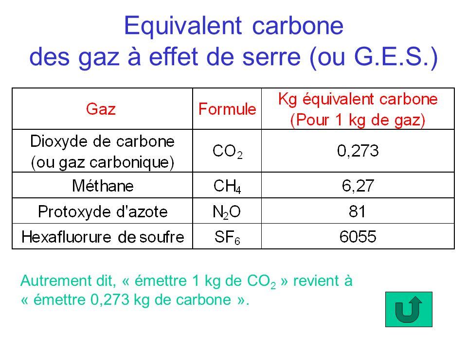 Equivalent carbone des gaz à effet de serre (ou G.E.S.)