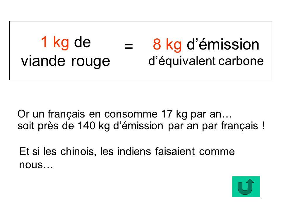 8 kg d'émission d'équivalent carbone