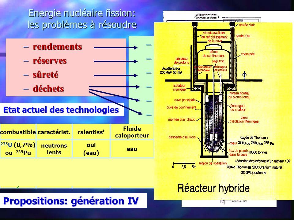 Energie nucléaire fission: les problèmes à résoudre