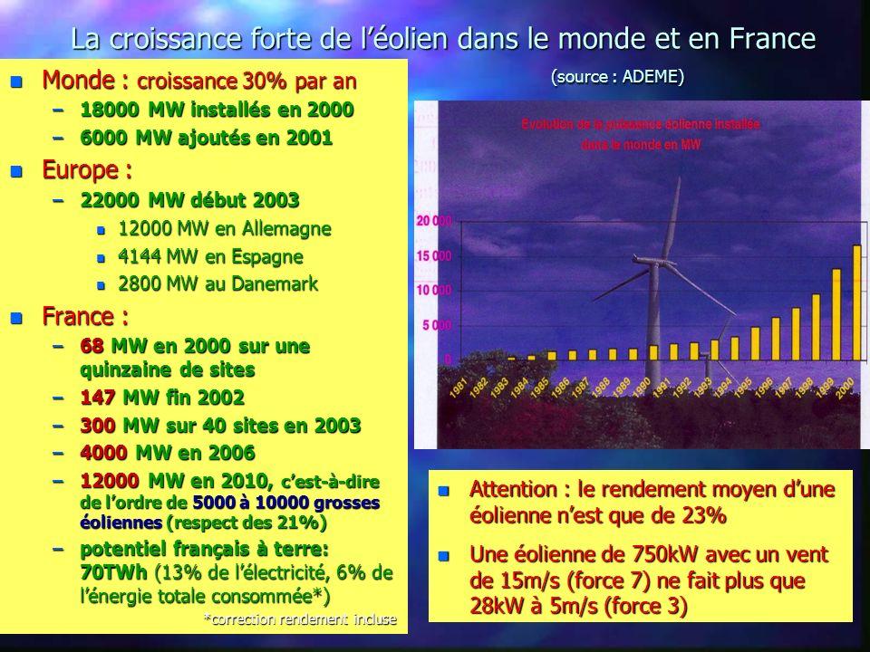 La croissance forte de l'éolien dans le monde et en France