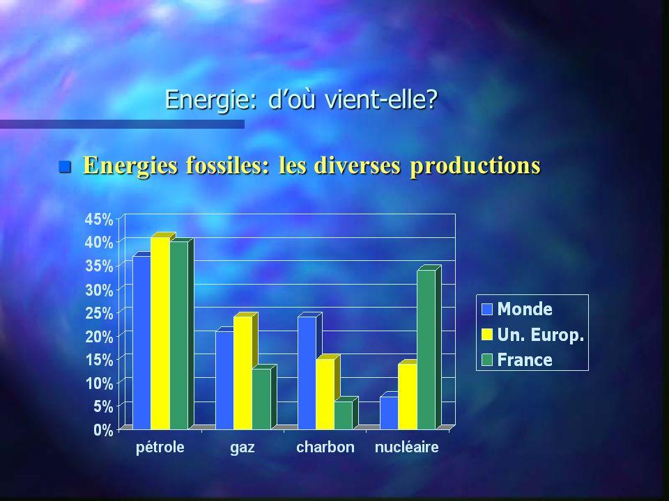 Energie: d'où vient-elle