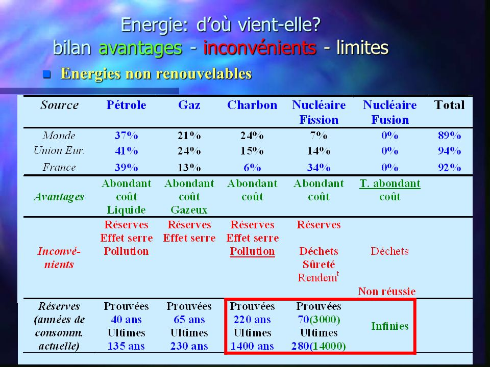 Energie: d'où vient-elle bilan avantages - inconvénients - limites