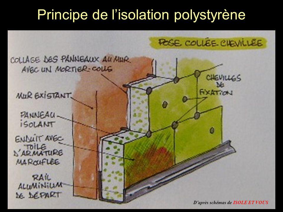 Principe de l'isolation polystyrène