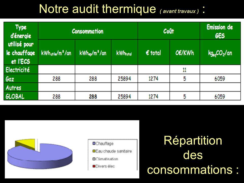 Notre audit thermique ( avant travaux ) :