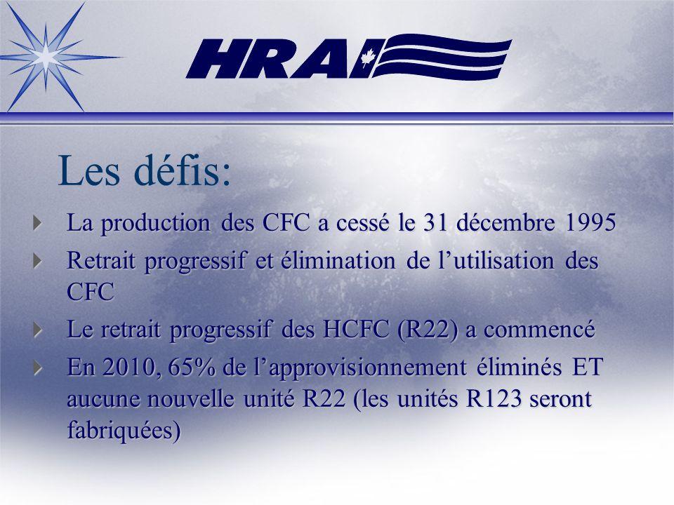 Les défis: La production des CFC a cessé le 31 décembre 1995