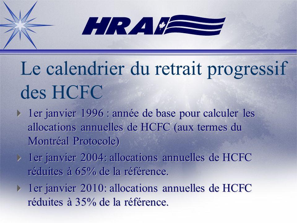 Le calendrier du retrait progressif des HCFC