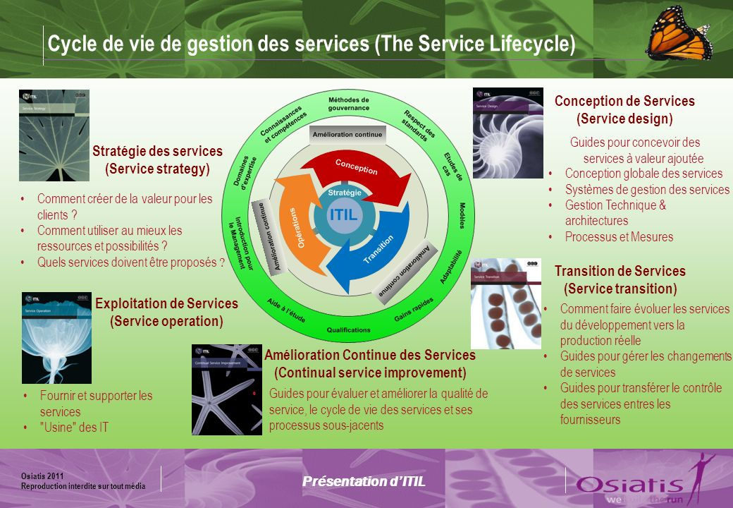Cycle de vie de gestion des services (The Service Lifecycle)