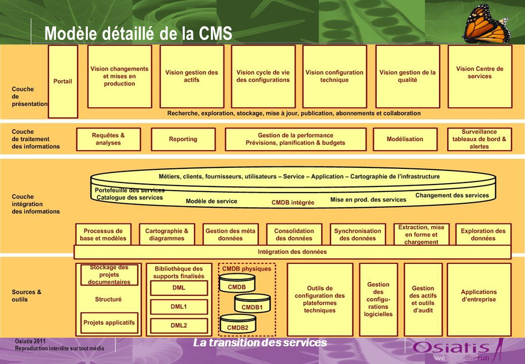 Modèle détaillé de la CMS